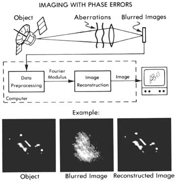 Imaging with phase errors.